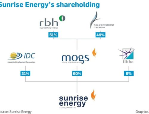 Sunrise Energy's shareholding